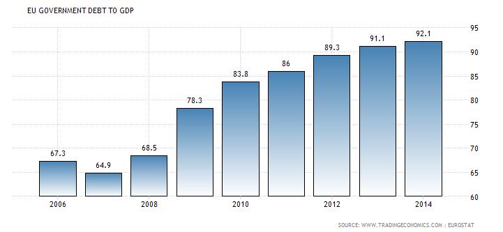 Dług rządowy w relacji do PKB