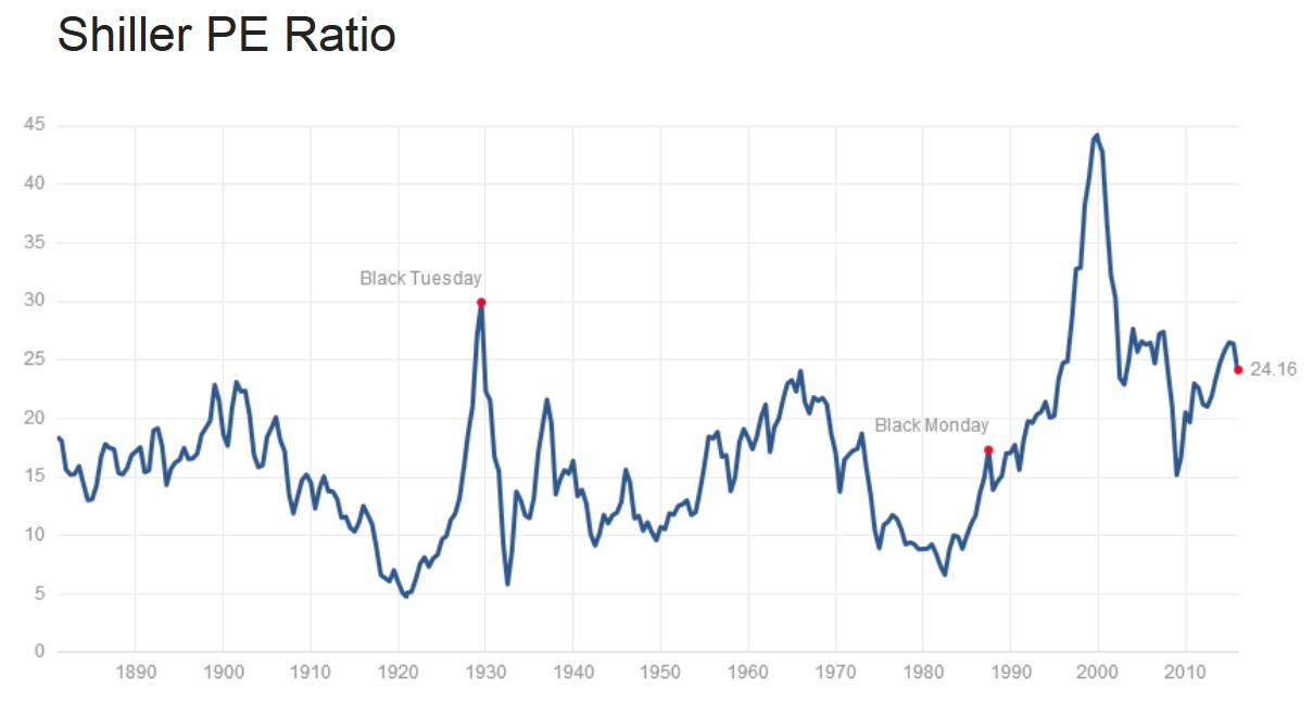 Price to Earnings Shiller ratio (cena do zysku Shillera) dla S&P500