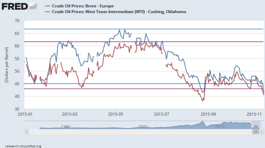 Cena ropy Brent i WTI w 2015 roku