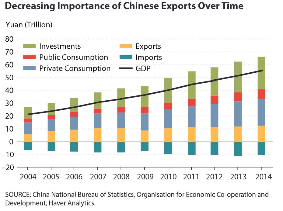 słabnący wpływ eksportu na gospodarkę w Chinach