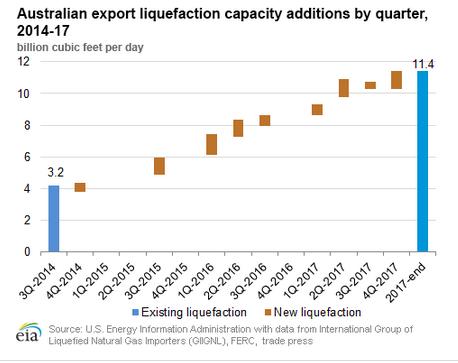 Wykres pokazujący wzrastający potencjał Australii jako producenta skroplonego gazu