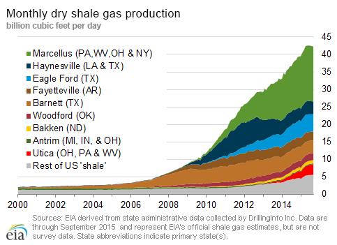 wzrost produkcji gazu ziemnego od 2000 roku