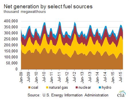 Produkcja prądu w US z podziałem na rodzaj użytego paliwa
