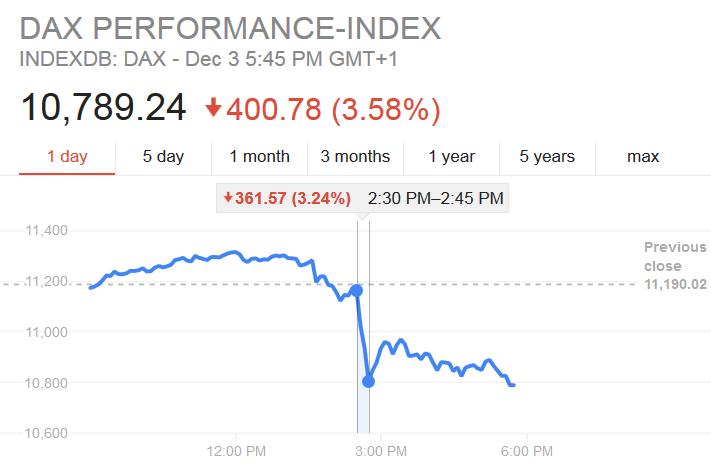 Spadek wartości indeksu DAX o 3.58% w 15 minut
