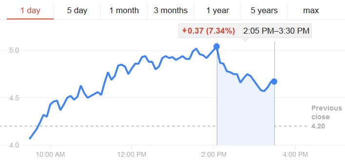 Ponadprzeciętna zmienność na rynkach