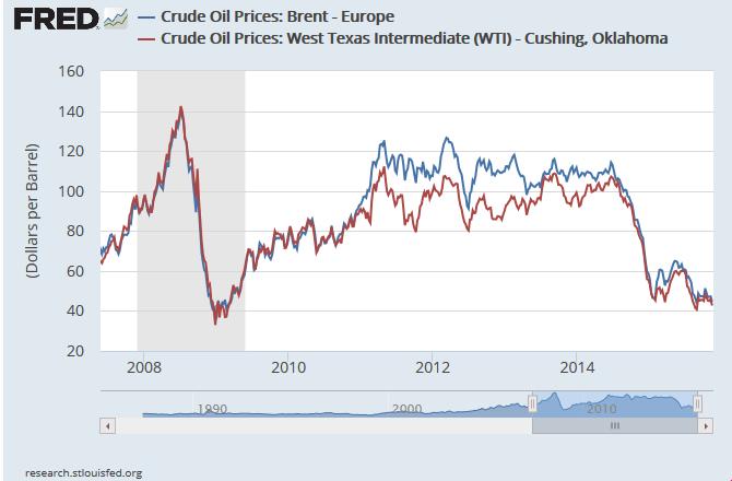 cena ropy Brent i WTI od czasu ostatniego kryzysu