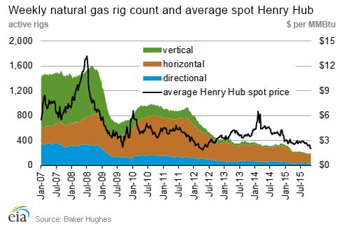 Wykres przedstawiający ilość szybów wiertniczych i cenę spot gazu ziemnego