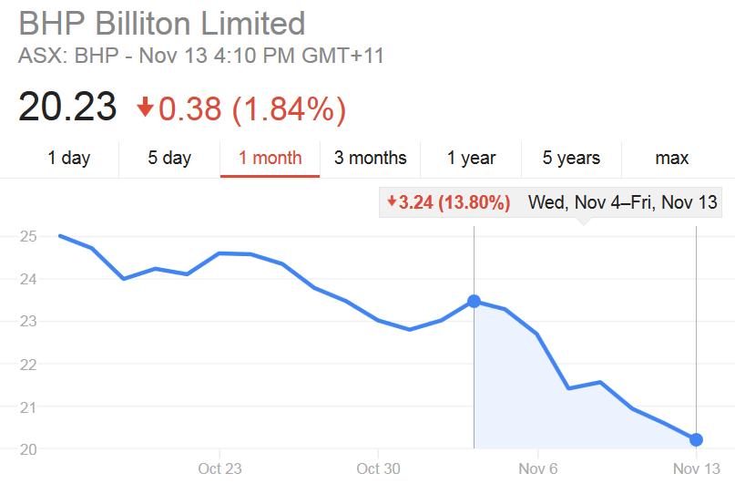 Mocny spadek akcji BHP na początku listopada 2015