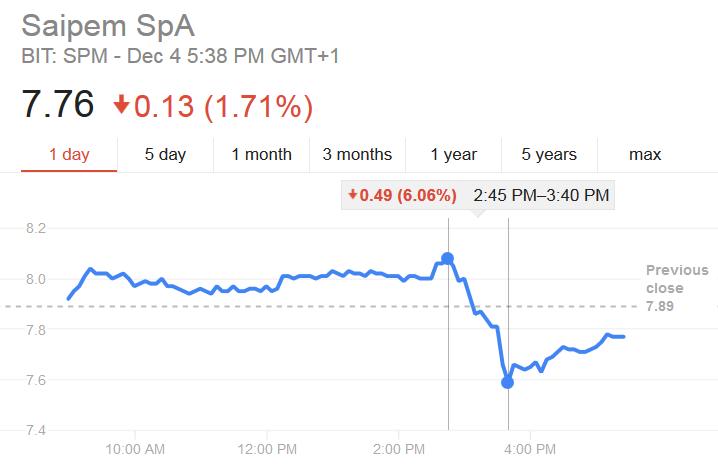 Spadek kursu akcji Saipem