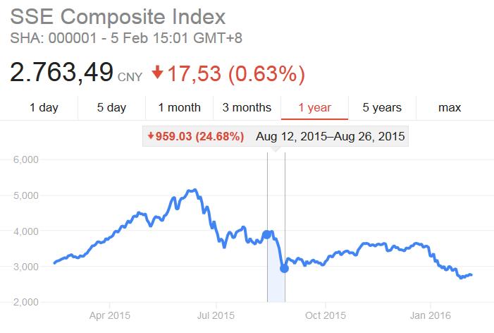 Spadek chińskiej giełdy w sierpniu 2015