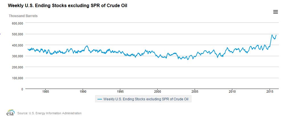Zapasy ropy w Stanach Zjednoczonych