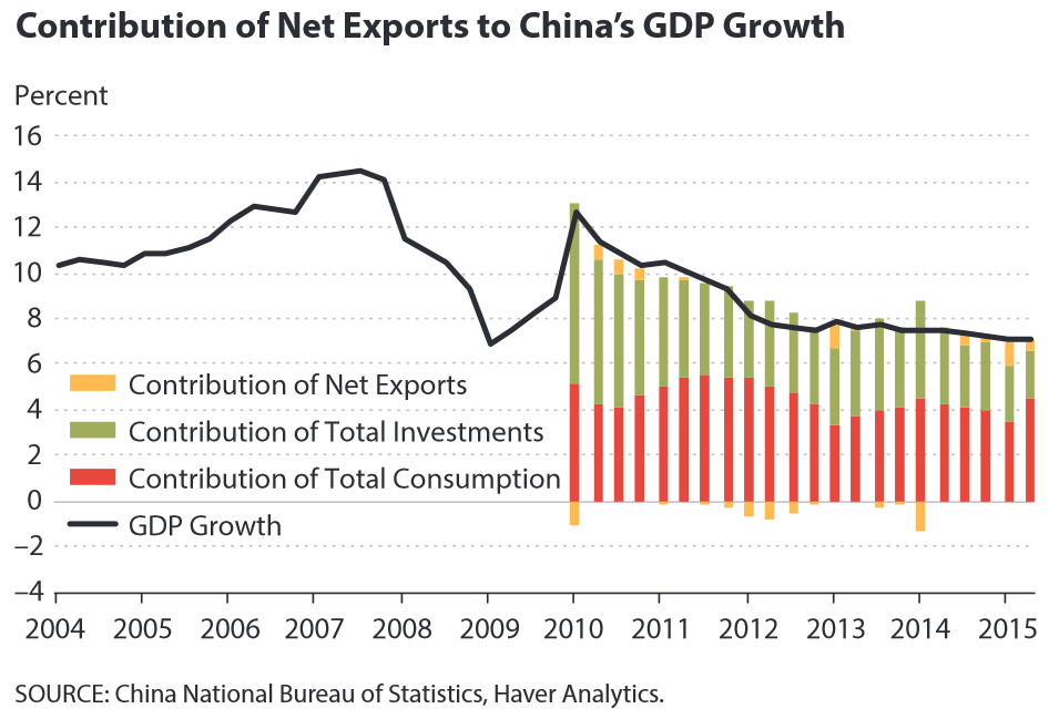 Wpływ eksportu na PKB w Chinach
