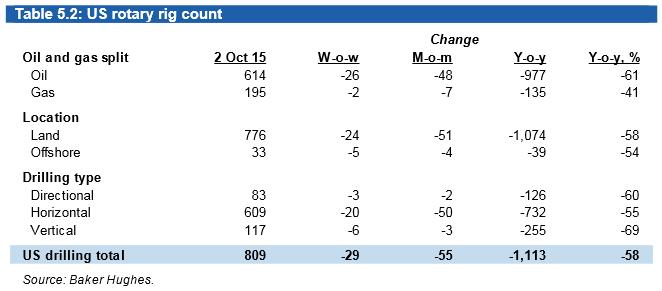 Miesięczna zmiana szybów wiertniczych w USA