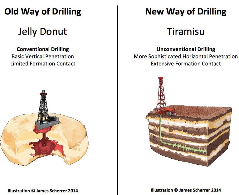 Porównanie pionowego i poziomego wiercenia szybów