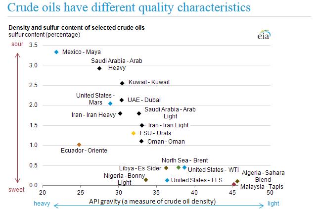 Rodzaje ropy naftowej ze względu na właściwości