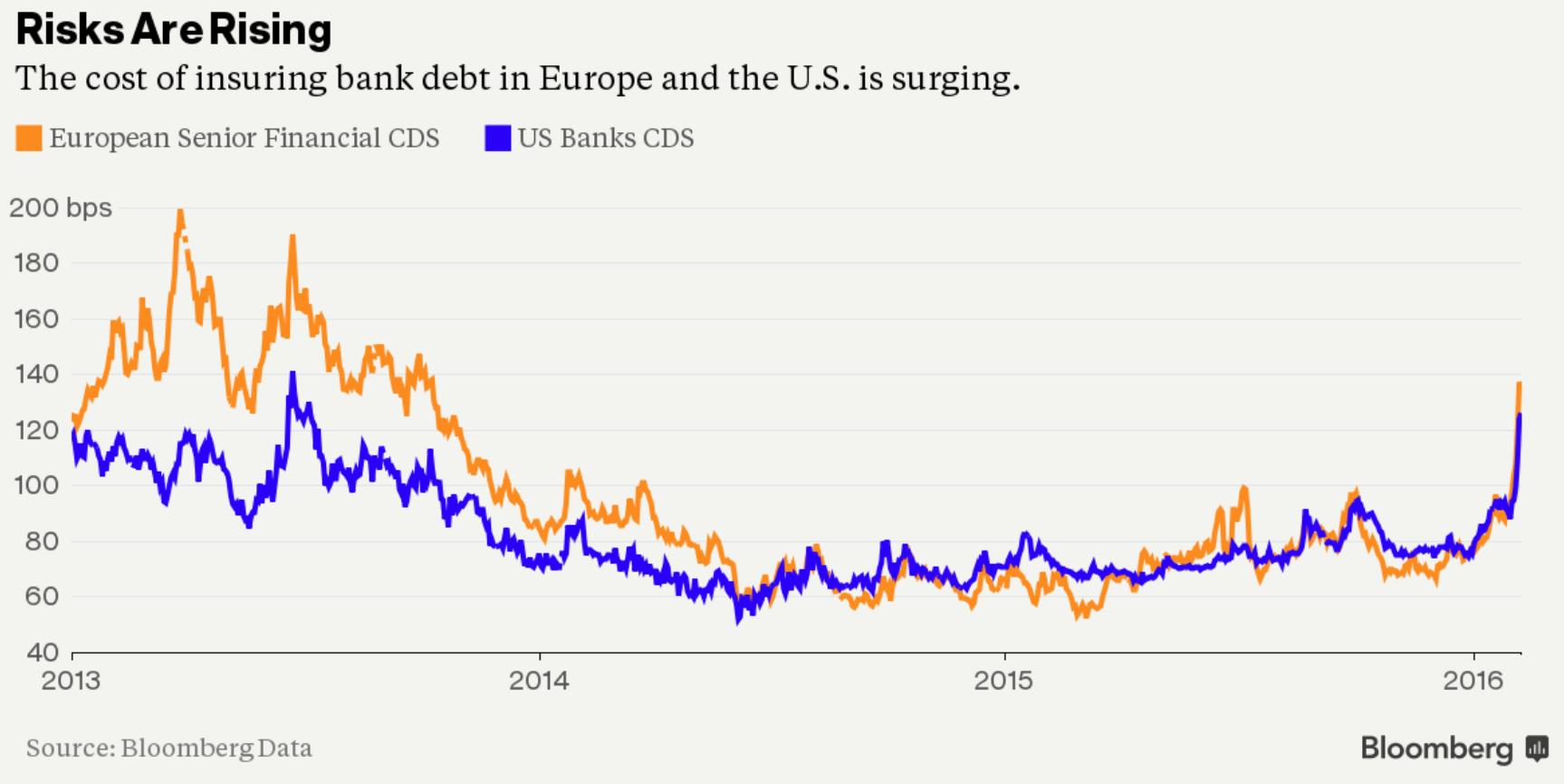 Wzrost kosztów ubezpieczenia długu bankowego