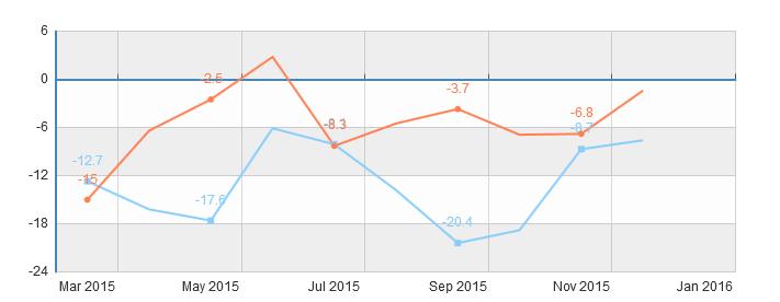 Import i eksport Chin w 2015 roku