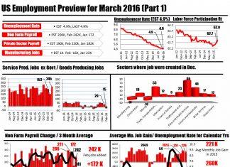 zapowiedz danych z amerykanskiego rynku pracy