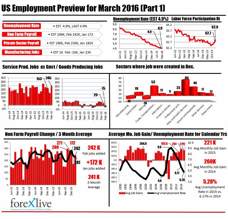 Trendy na amerykańskim rynku pracy