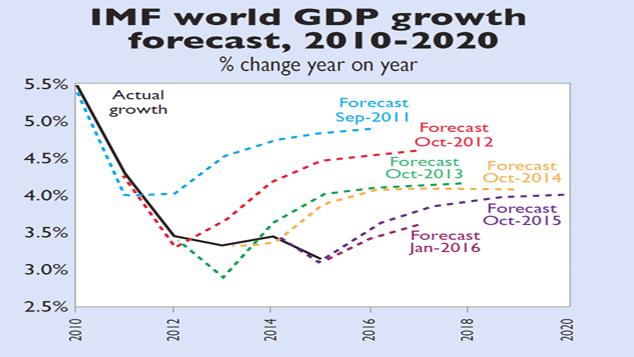 dokładne przewidywania IMF