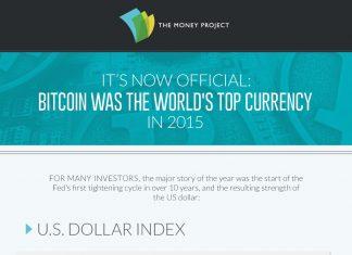 bitcoin najlepszą walutą 2015