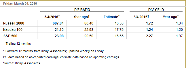 porównanie wartości PE dla Russel 2000, Nasdaq 100 i S&P500