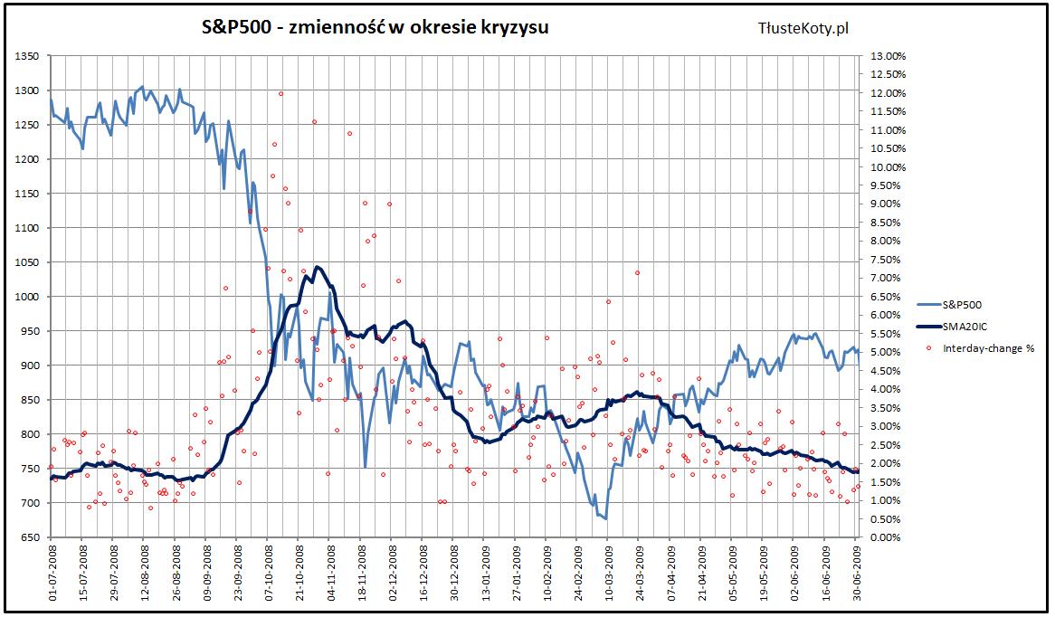 Zmienność na SP500 w czasach kryzysu 2008