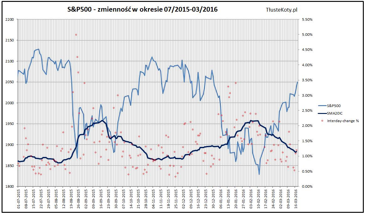 Zmienność na SP500 2015-2016
