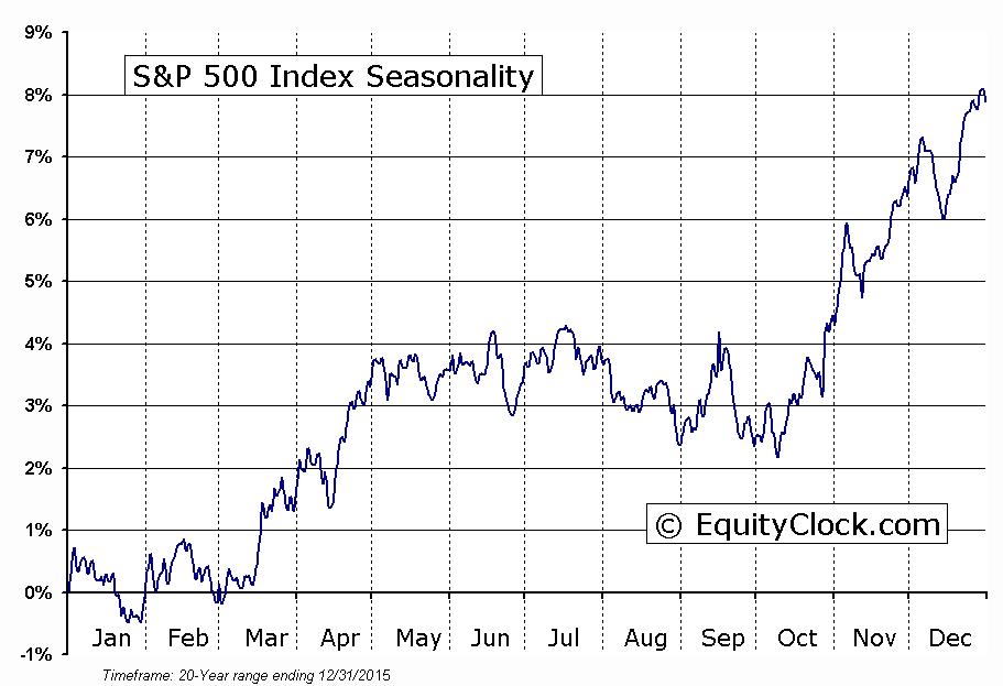 sezonowość S&P500