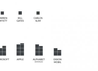 Graficzne porównanie różnych form pieniądza