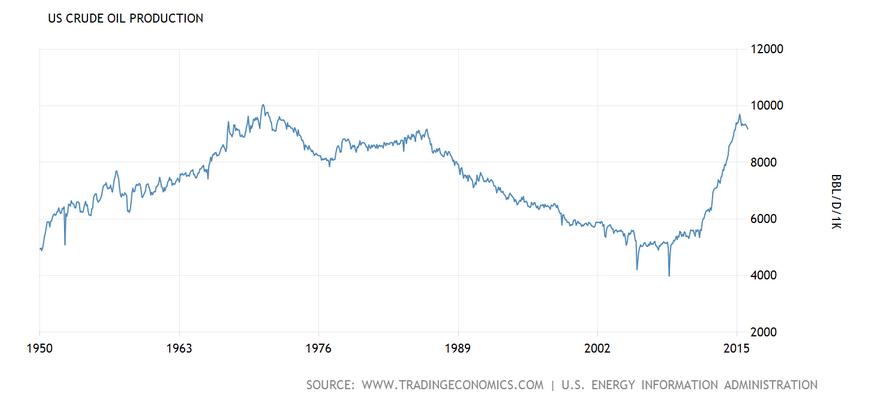 Produkcja ropy w USA