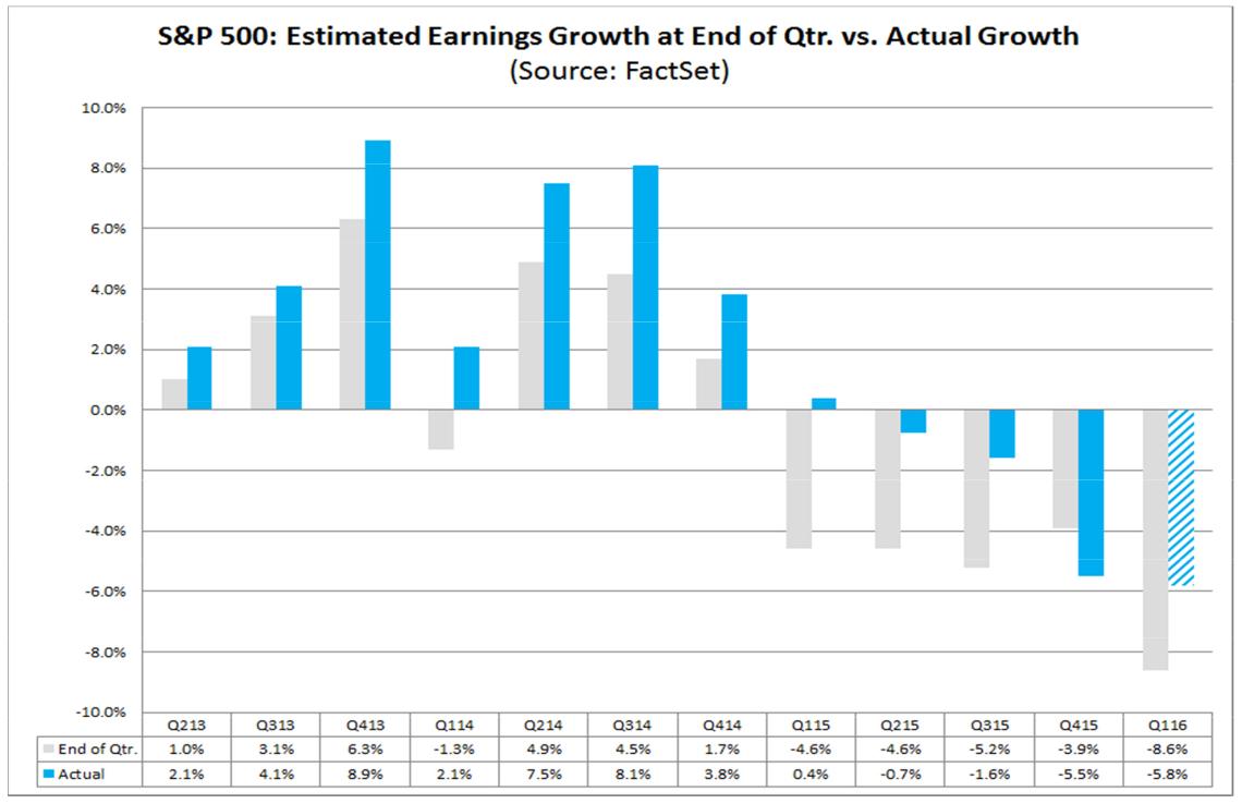Oczekiwane spadki zysków firm S&P500