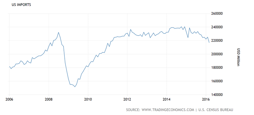 Import USA 2006-2016