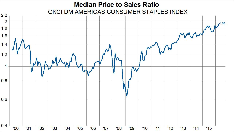 Mediana ceny do sprzedaży dla branży produktów konsumenckich