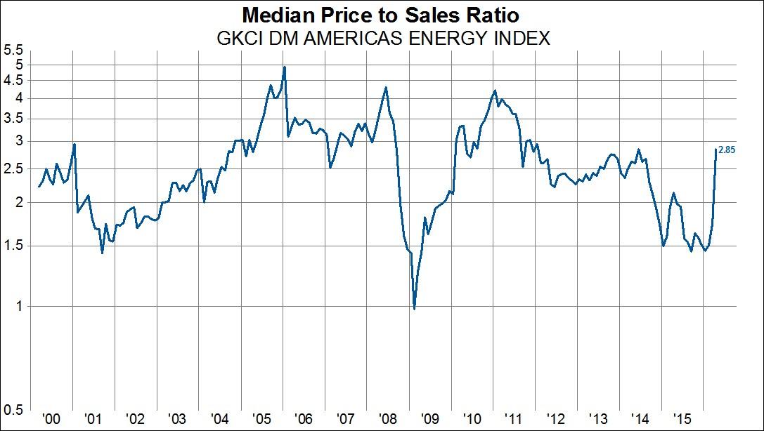 Mediana ceny do sprzedaży dla branży energetycznej