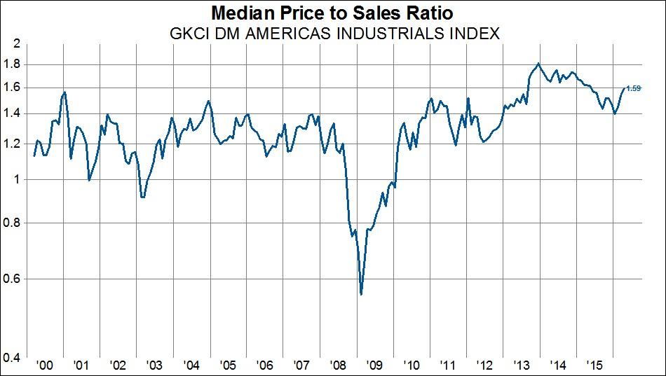 Mediana ceny do sprzedaży dla sektora przemysłu