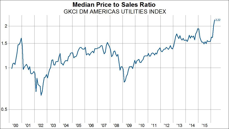 Mediana ceny do sprzedaży dla sektora użyteczności publicznej