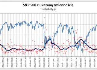 Dzienna zmienność na S&P500