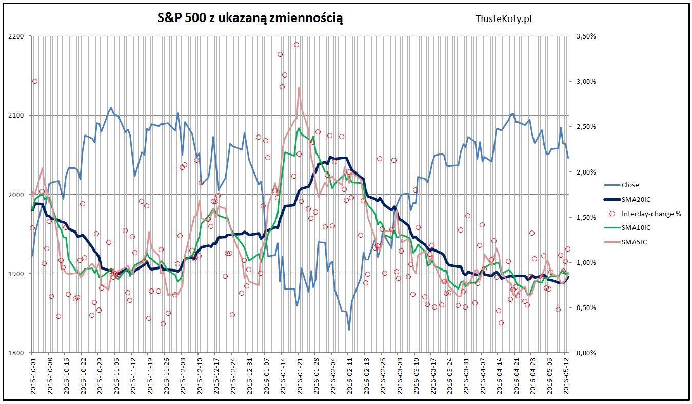 Dzienna zmienność na S&P500 w okresie od października 2015 do maja 2016