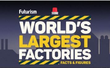 10 najwiekszych fabryk świata