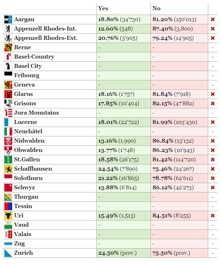 Częściowe wyniki referendum na temat gwarantowanego dochodu