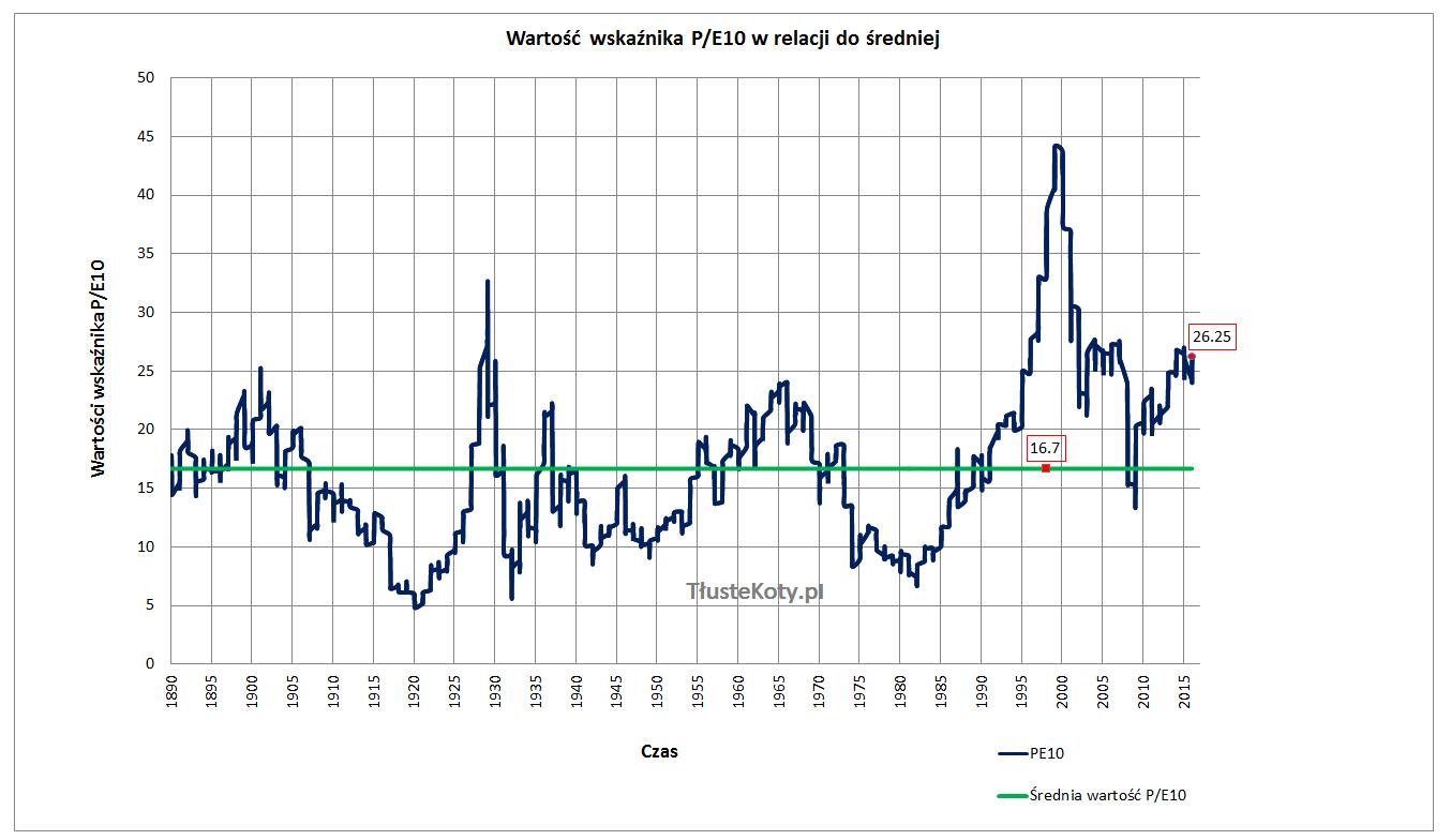 PE10 dla S&P500 w relacji do wieloletniej średniej