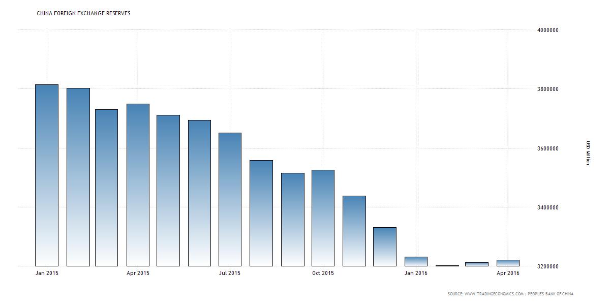 Rezerwy walutowe Chin 2015-2016