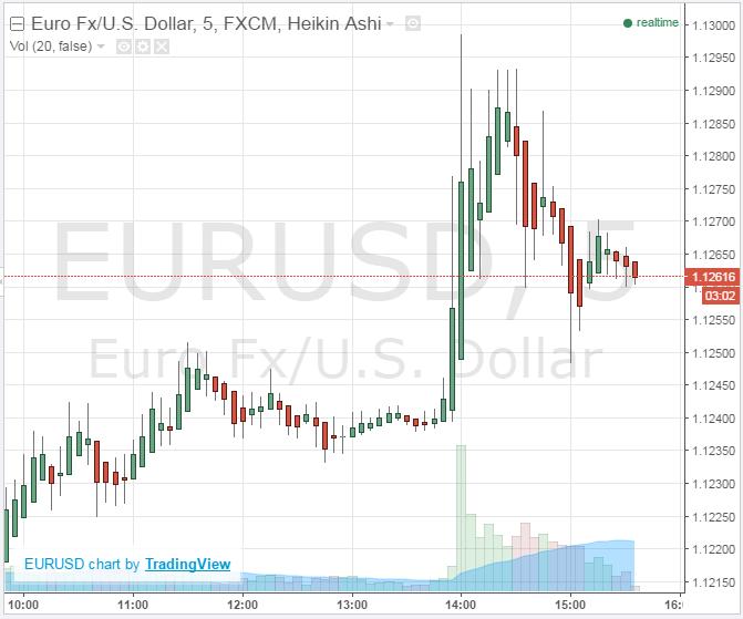 Spadek dolara w stosunku do euro po publikacji FOMC