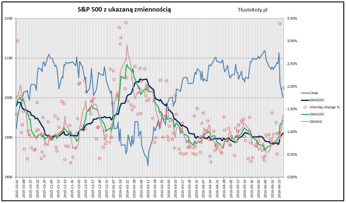 Zmienność na S&P 500 na koniec czerwca 2016 roku - wykres szczegółowy
