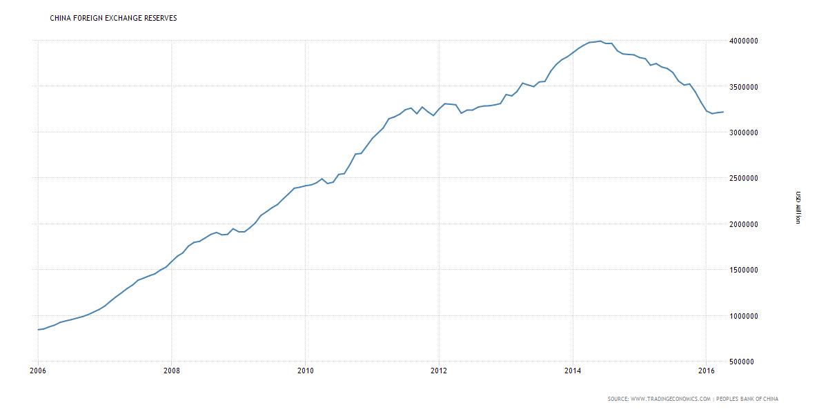 rezerwy walutowe Chin
