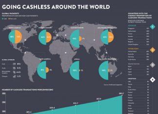 transakcje bezgotówkowe na świecie