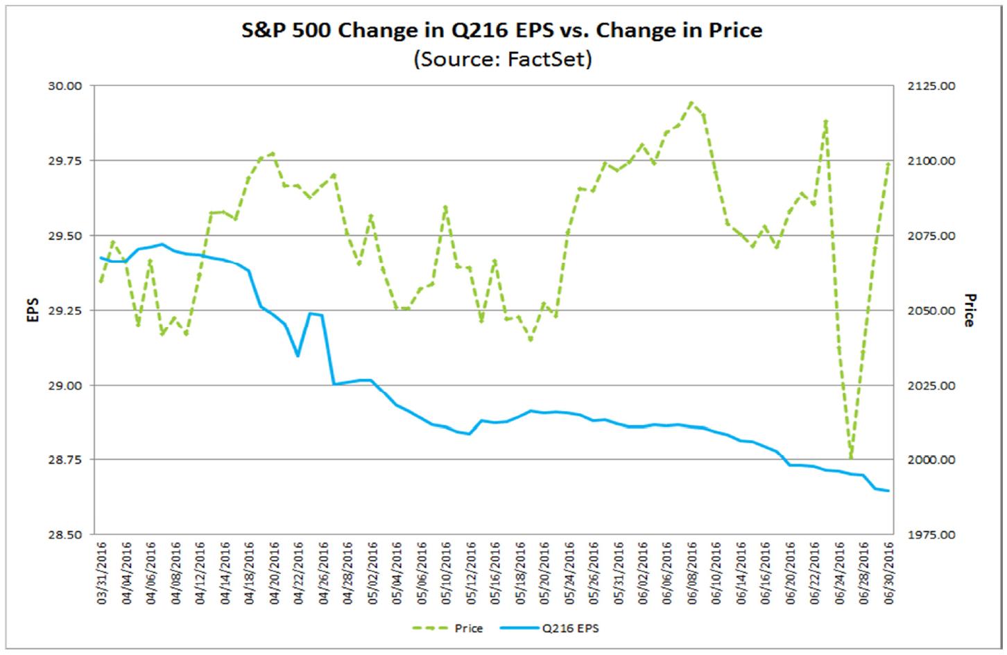 Zmiana ceny indeksu zobrazowana na tle zmiany w zyskach