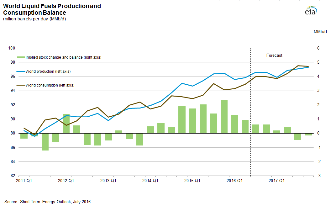 Produkcja vs konsumpcja paliw płynnych