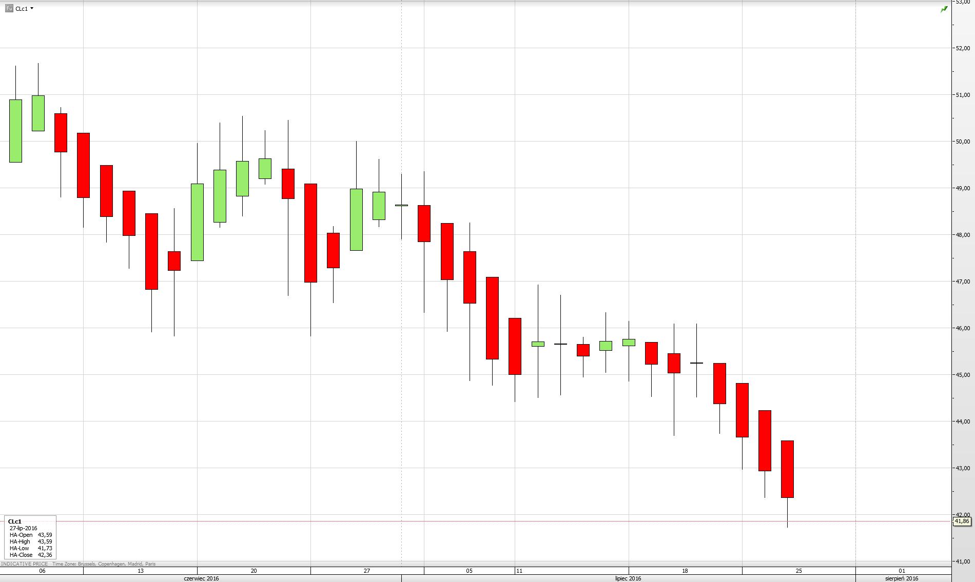 Wykres ceny baryłki ropy WTI - czerwiec/lipiec 2016
